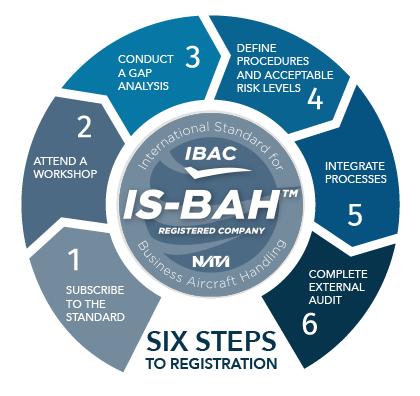 Six steps 2019 wheel bah 01